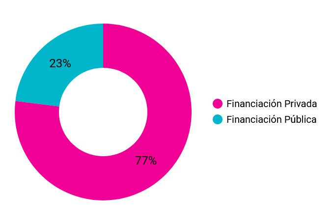 Acuarela de Barrios Financiacion